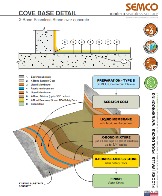 diagram of concrete resurfacing system